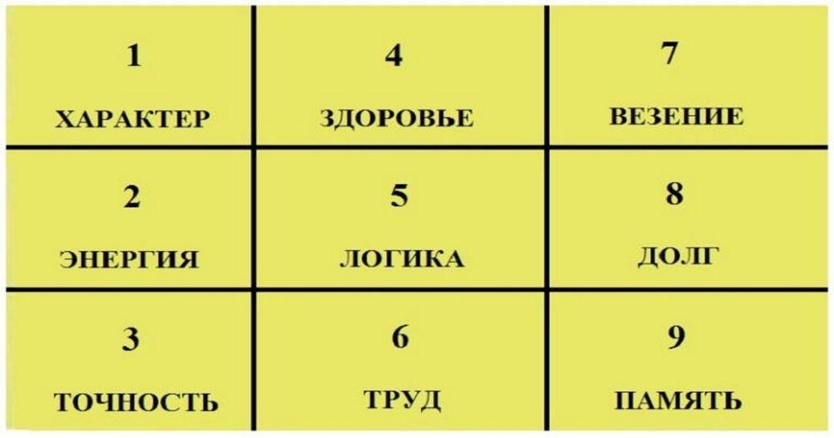 Квадрат Пифагора — простой и эффективный способ узнать о характере, энергетике, способностях человека